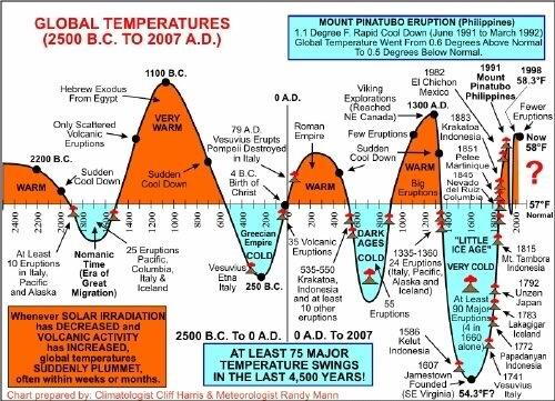 global+temperature+graph.jpg