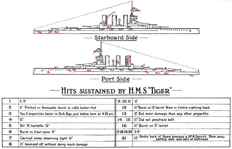 HMS_Tiger_Jutland_damage_diagrams.jpg