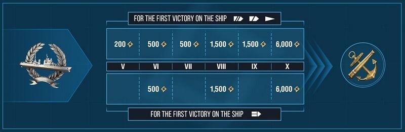 Research Point per ship win