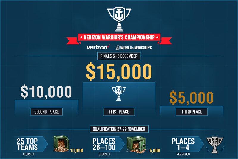 Results – Verizon Warrior's Championship | World of Warships